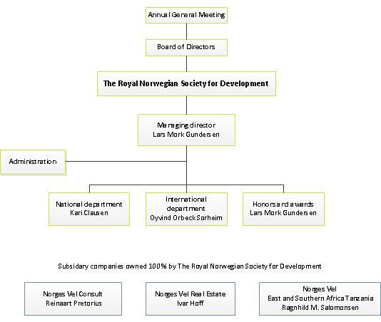 Organisasjonskart 2012 - engelsk versjon