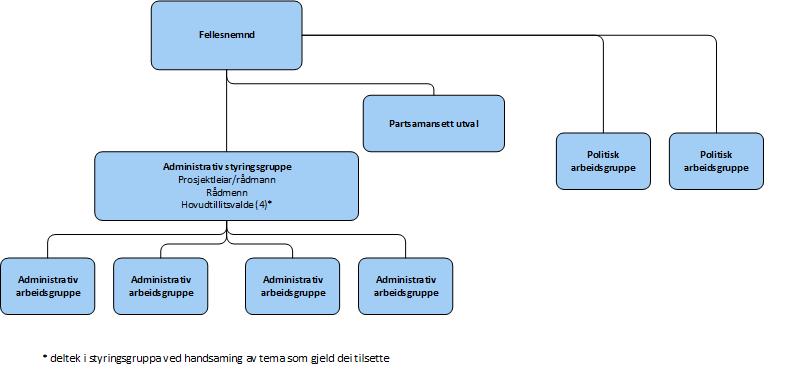 Organisering av arbeid mot Nye Sogndal kommune