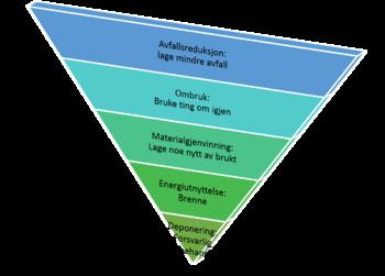 Avfallspyramide 2