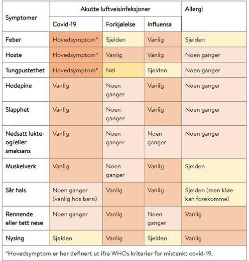 Tabell symptomer