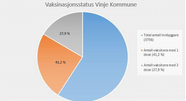 vaksinasjonsstatus diagram veke 24.JPG